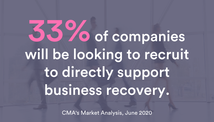 33% of companies will be looking to recruit to directly support business recovery