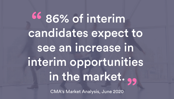 86% of interim candidates expect to see an increase in interim opportunities in the market